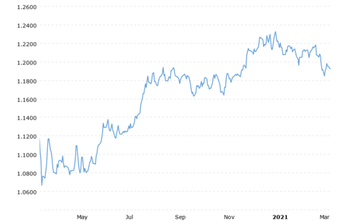 euro-dollar-exchange-rate-historical-chart-2021-03-16-macrotrends.png