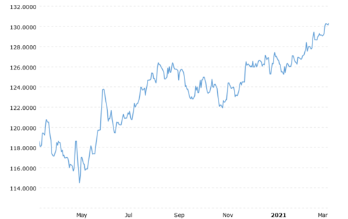 euro-japanese-yen-exchange-rate-historical-chart-2021-03-16-macrotrends(1).png